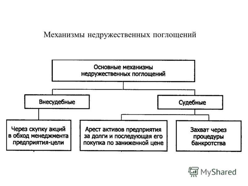 Механизмы недружественных поглощений