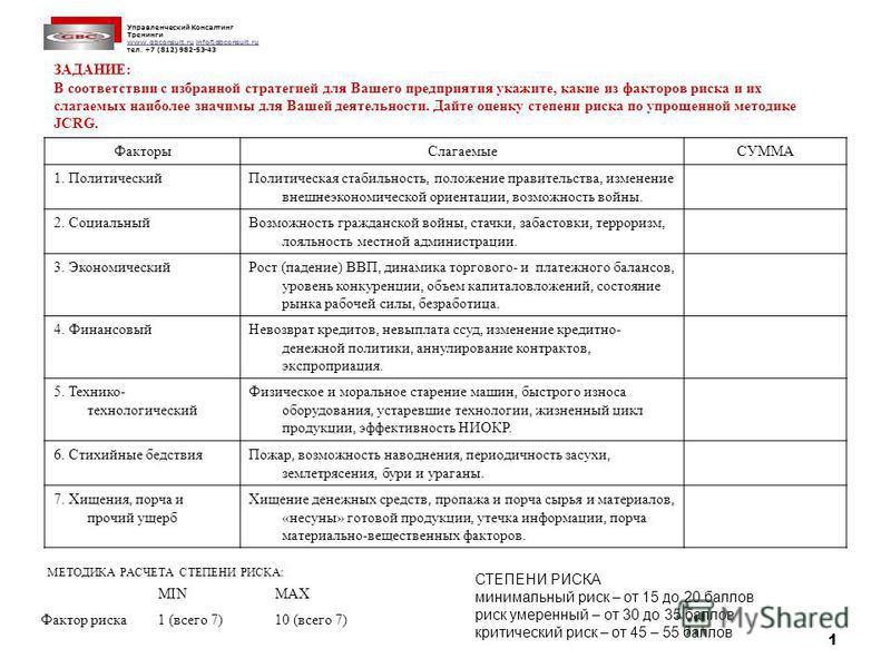 Управленческий Консалтинг Тренинги www.gbconsult.ruwww.gbconsult.ru info@gbconsult.ruinfo@gbconsult.ru тел. +7 (812) 982-53-43 1 ЗАДАНИЕ: В соответствии с избранной стратегией для Вашего предприятия укажите, какие из факторов риска и их слагаемых наи