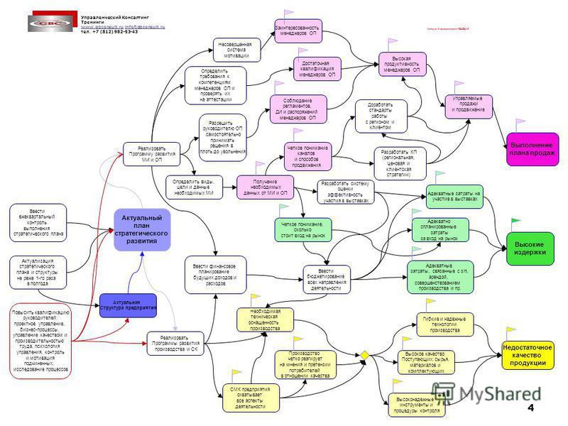Управленческий Консалтинг Тренинги www.gbconsult.ruwww.gbconsult.ru info@gbconsult.ruinfo@gbconsult.ru тел. +7 (812) 982-53-43 4 Матрица: Ключевые задачи- РЕШЕНИЯ Выполнение плана продаж Недостаточное качество продукции Высокие издержки Достаточная к