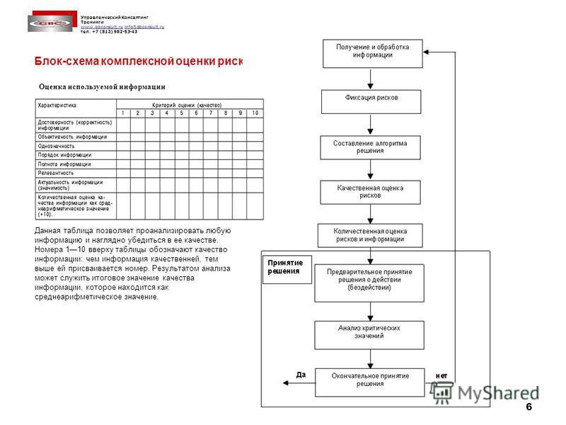 Управленческий Консалтинг Тренинги www.gbconsult.ruwww.gbconsult.ru info@gbconsult.ruinfo@gbconsult.ru тел. +7 (812) 982-53-43 6 Блок-схема комплексной оценки рисков Оценка используемой информации Данная таблица позволяет проанализировать любую инфор
