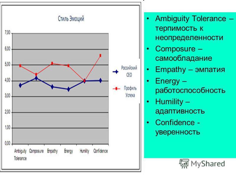 Ambiguity Tolerance – терпимость к неопределенности Composure – самообладание Empathy – эмпатия Energy – работоспособность Humility – адаптивность Confidence - уверенность