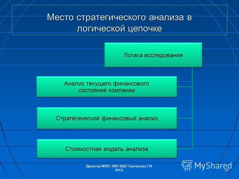 Место стратегического анализа в логической цепочке Логика исследования Анализ текущего финансового состояния компании Стратегический финансовый анализ Стоимостная модель анализа Директор ИППС НИУ ВШЭ Григорьева Т.И. 2013 г. 19