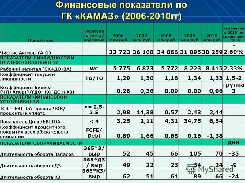 Финансовые показатели по ГК «КАМАЗ» (2006-2010 гг) Показатель Формула расчета/ норматив 2006 млн руб 2007 млн руб 2008 млн руб 2009 млн руб 2010 млн руб изменение в 2010 по сравнению с 2009 Чистые Активы (А-О) 33 72336 16834 86631 09530 259 - 2,69% П
