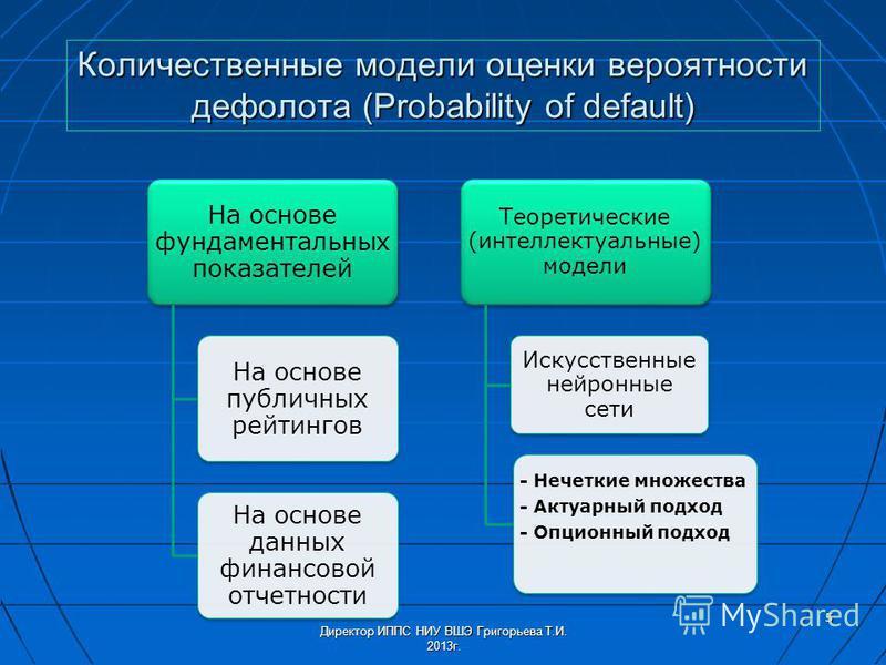 Количественные модели оценки вероятности дефолта (Probability of default) На основе фундаментальных показателей На основе публичных рейтингов На основе данных финансовой отчетности Теоретические (интеллектуальные) модели Искусственные нейронные сети