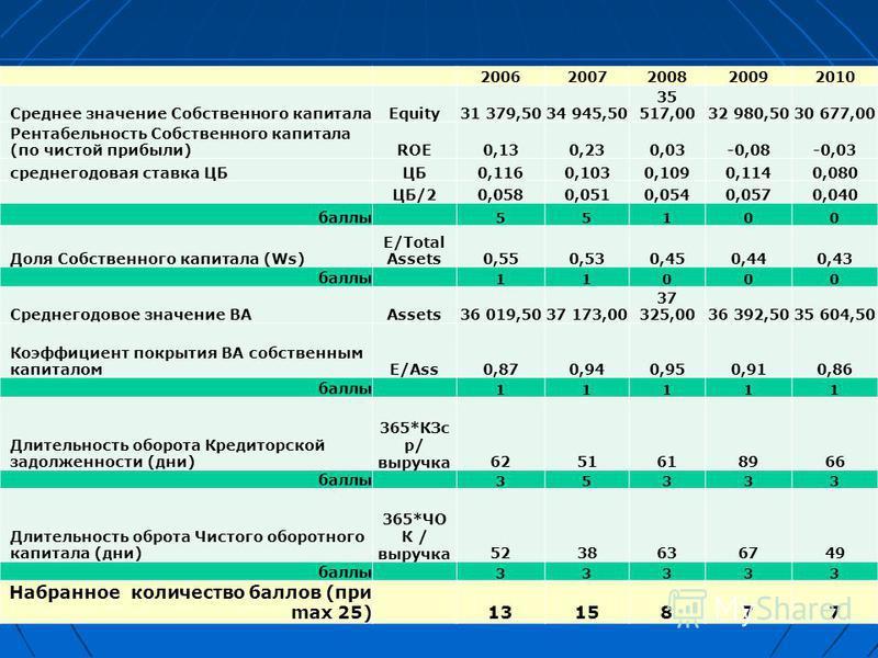 Ранжирование по степени ФУ 20062007200820092010 Среднее значение Собственного капиталаEquity31 379,5034 945,50 35 517,0032 980,5030 677,00 Рентабельность Собственного капитала (по чистой прибыли)ROE0,130,230,03-0,08-0,03 среднегодовая ставка ЦБЦБ0,11