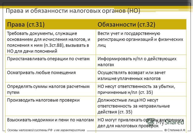 Основы налоговой системы РФ и ее характеристика Степина А.Ф. Права и обязанности налоговых органов (НО) Права (ст.31)Обязанности (ст.32) Требовать документы, служащие основанием для исчисления налогов, и пояснения к ним (п.3 ст.88), вызывать в НО для