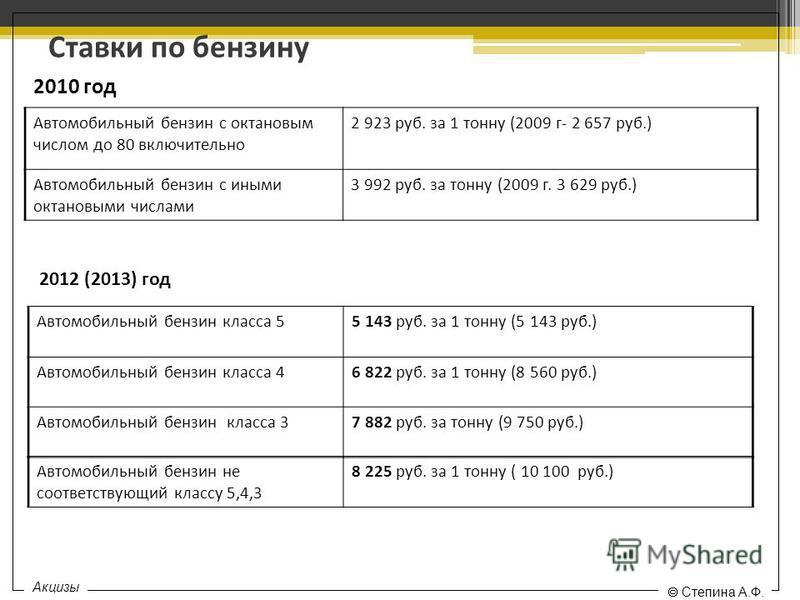 Ставки по бензину Автомобильный бензин с октановым числом до 80 включительно 2 923 руб. за 1 тонну (2009 г- 2 657 руб.) Автомобильный бензин с иными октановыми числами 3 992 руб. за тонну (2009 г. 3 629 руб.) 2010 год 2012 (2013) год Автомобильный бе