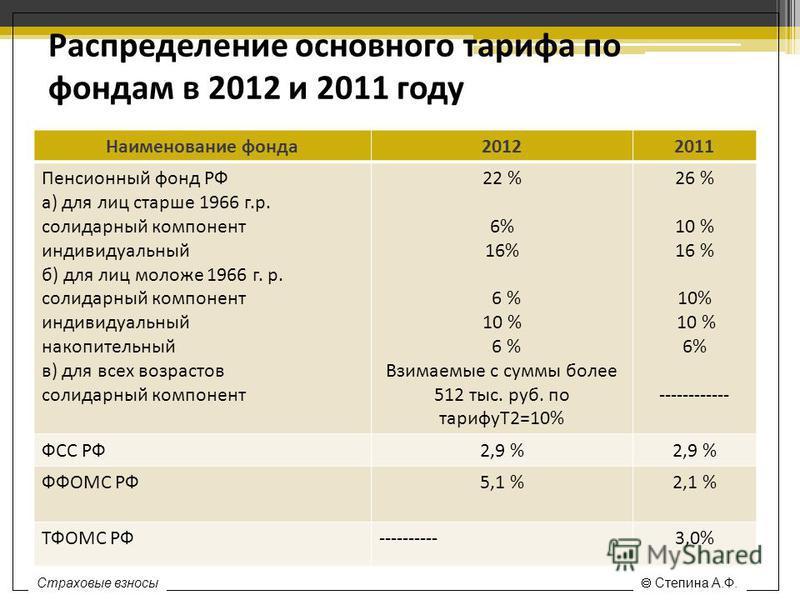 Распределение основного тарифа по фондам в 2012 и 2011 году Наименование фонда 20122011 Пенсионный фонд РФ а) для лиц старше 1966 г.р. солидарный компонент индивидуальный б) для лиц моложе 1966 г. р. солидарный компонент индивидуальный накопительный