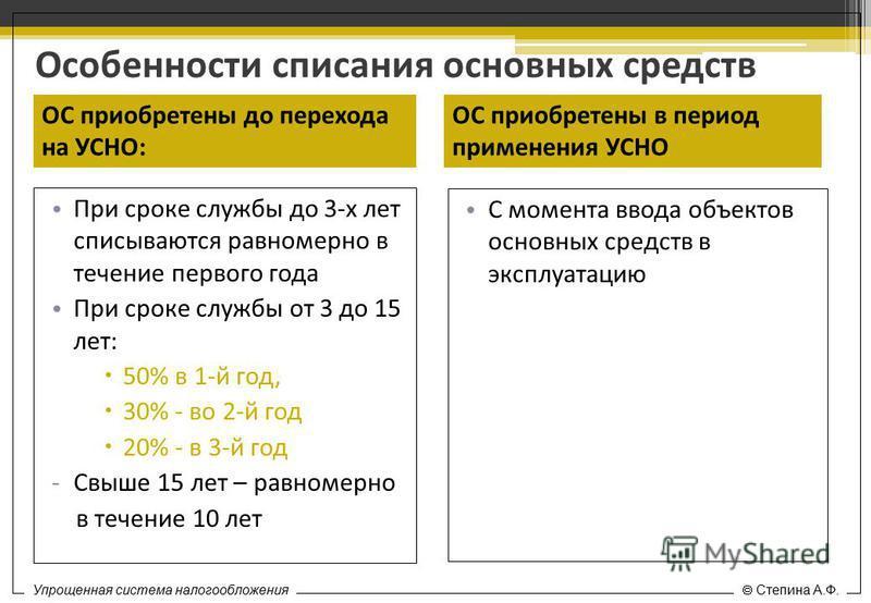 Специальные налоговые режимы Степина А.Ф. Особенности списания основных средств При сроке службы до 3-х лет списываются равномерно в течение первого года При сроке службы от 3 до 15 лет: 50% в 1-й год, 30% - во 2-й год 20% - в 3-й год -Свыше 15 лет –