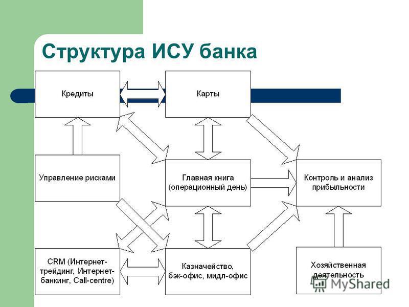 Структура ИСУ банка