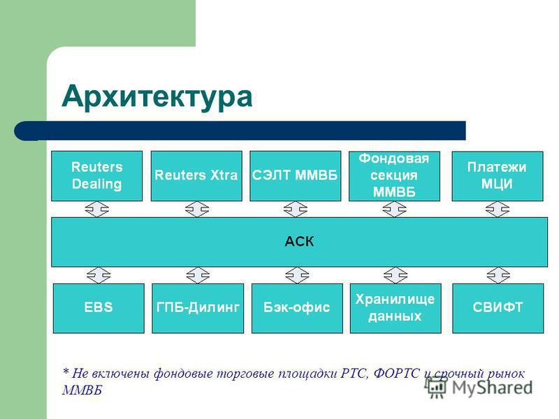 Архитектура * Не включены фондовые торговые площадки РТС, ФОРТС и срочный рынок ММВБ