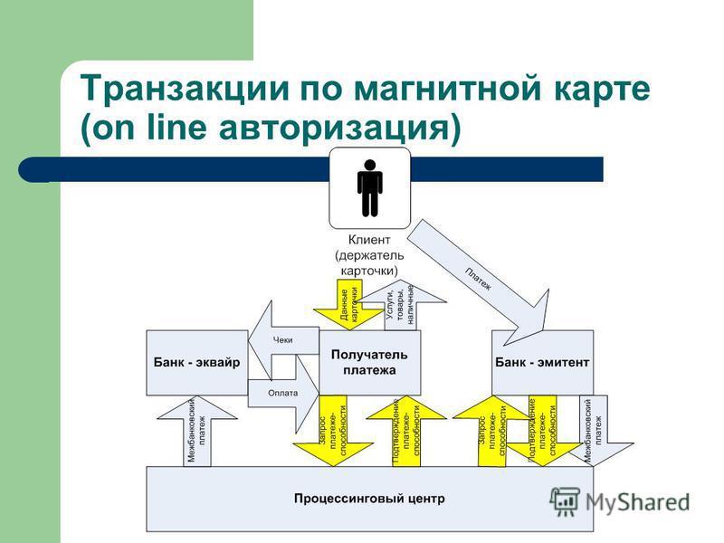Транзакции по магнитной карте (on line авторизация)