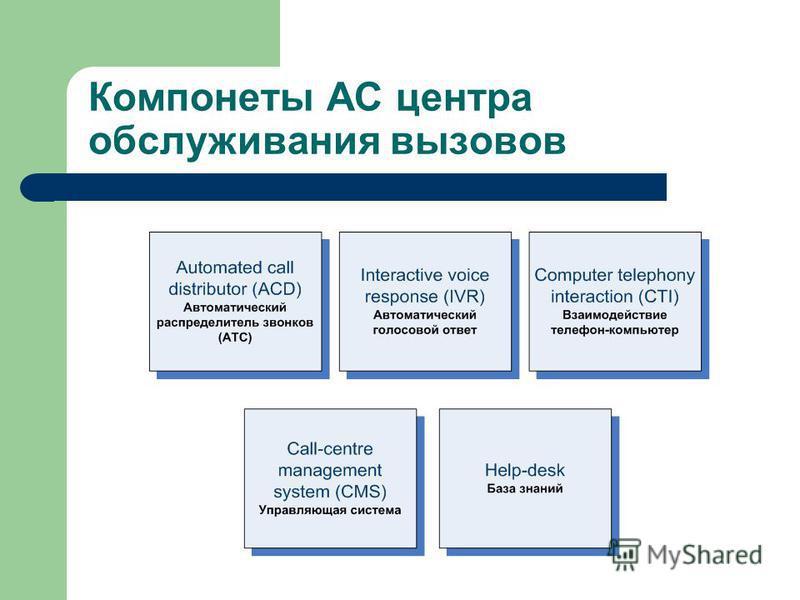 Компонеты АС центра обслуживания вызовов