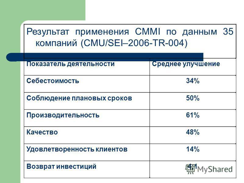 Результат применения CMMI по данным 35 компаний (CMU/SEI–2006-TR-004) Показатель деятельности Среднее улучшение Себестоимость 34% Соблюдение плановых сроков 50% Производительность 61% Качество 48% Удовлетворенность клиентов 14% Возврат инвестиций 4:1