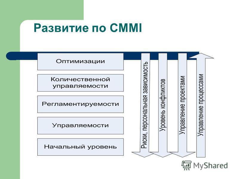 Развитие по CMMI