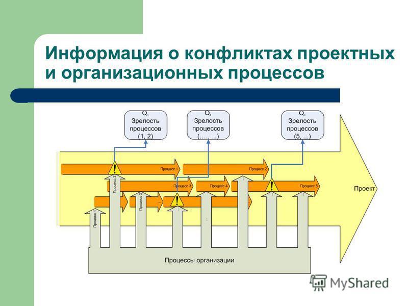 Информация о конфликтах проектных и организационных процессов