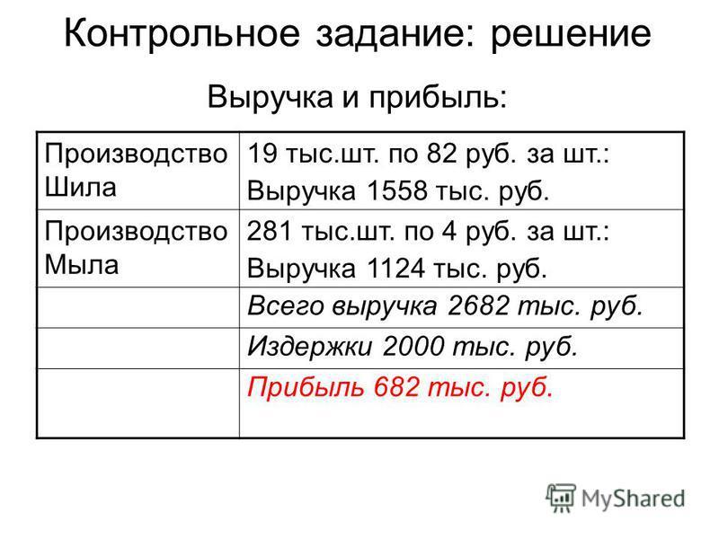 Контрольное задание: решение Выручка и прибыль: Производство Шила 19 тыс.шт. по 82 руб. за шт.: Выручка 1558 тыс. руб. Производство Мыла 281 тыс.шт. по 4 руб. за шт.: Выручка 1124 тыс. руб. Всего выручка 2682 тыс. руб. Издержки 2000 тыс. руб. Прибыль