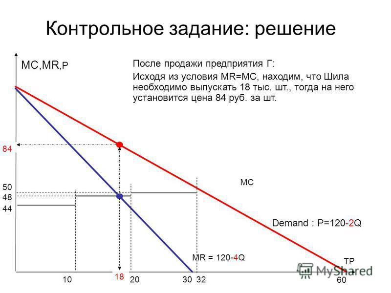 Контрольное задание: решение MC MC,MR,P TP MR = 120-4Q 30 Demand : P=120-2Q 60 2020101032 44 48 50 18 84 После продажи предприятия Г: Исходя из условия MR=MC, находим, что Шила необходимо выпускать 18 тыс. шт., тогда на него установится цена 84 руб.