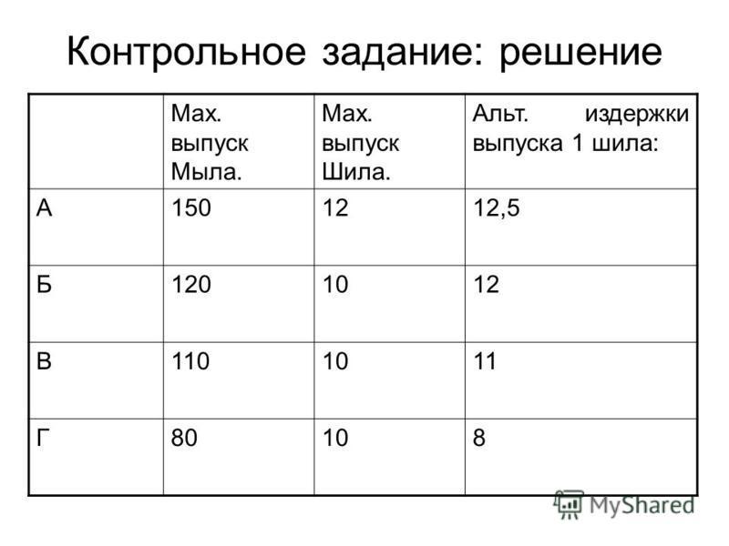 Контрольное задание: решение Max. выпуск Мыла. Max. выпуск Шила. Альт. издержки выпуска 1 шила: А1501212,5 Б1201012 В1101011 Г80108