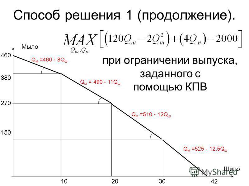 Способ решения 1 (продолжение). Шило 460 Мыло 150 10203042 270 380 при ограничении выпуска, заданного с помощью КПВ Q м =460 - 8Q ш Q м = 490 - 11Q ш Q м =510 - 12Q ш Q м =525 - 12,5Q ш