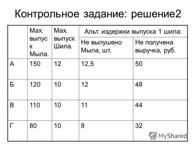 Контрольное задание: решение 2 Max. выпуск Мыла. Max. выпуск Шила. Альт. издержки выпуска 1 шила: Не выпушено Мыла, шт. Не получена выручка, руб. А1501212,550 Б120101248 В110101144 Г8010832