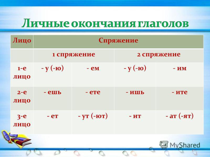 Лицо Спряжение 1 спряжение 2 спряжение 1-е лицо - у (-ю)- ем- у (-ю)- им 2-е лицо - ешь- оте- ишь- чите 3-е лицо - от- ут (-ют)- ит- ат (-ят)
