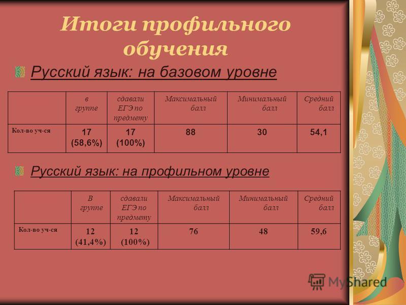 Итоги профильного обучения Русский язык: на базовом уровне в группе сдавали ЕГЭ по предмету Максимальный балл Минимальный балл Средний балл Кол-во уч-ся 17 (58,6%) 17 (100%) 883054,1 Русский язык: на профильном уровне В группе сдавали ЕГЭ по предмету