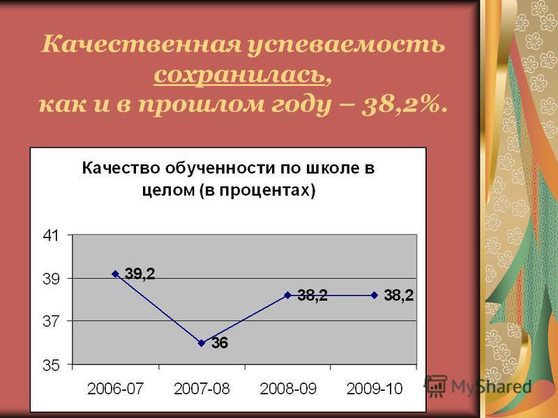 Качественная успеваемость сохранилась, как и в прошлом году – 38,2%.