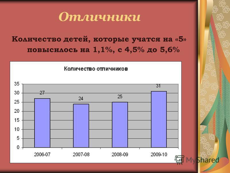 Отличники Количество детей, которые учатся на «5» повысилось на 1,1%, с 4,5% до 5,6%