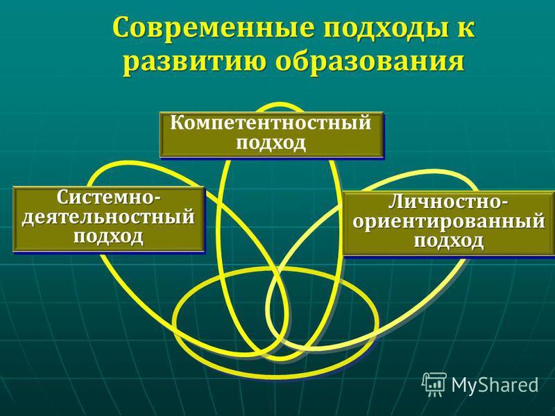 Современные подходы к развитию образования Личностно- ориентированный подход Системно- деятельностный подход Компетентностный подход