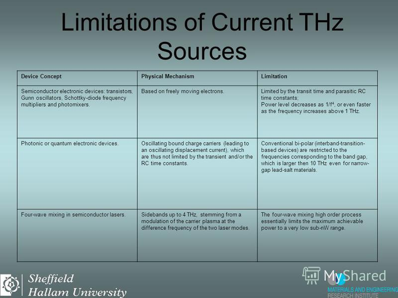 Limitations of Current THz Sources Device ConceptPhysical MechanismLimitation Semiconductor electronic devices: transistors, Gunn oscillators, Schottky-diode frequency multipliers and photomixers. Based on freely moving electrons.Limited by the trans