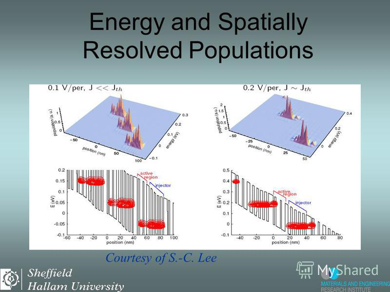 Energy and Spatially Resolved Populations Courtesy of S.-C. Lee
