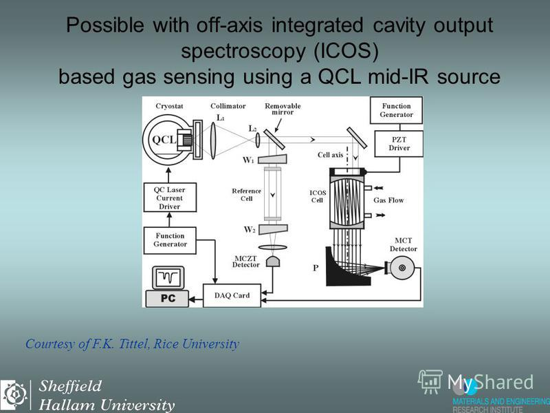 Possible with off-axis integrated cavity output spectroscopy (ICOS) based gas sensing using a QCL mid-IR source Courtesy of F.K. Tittel, Rice University