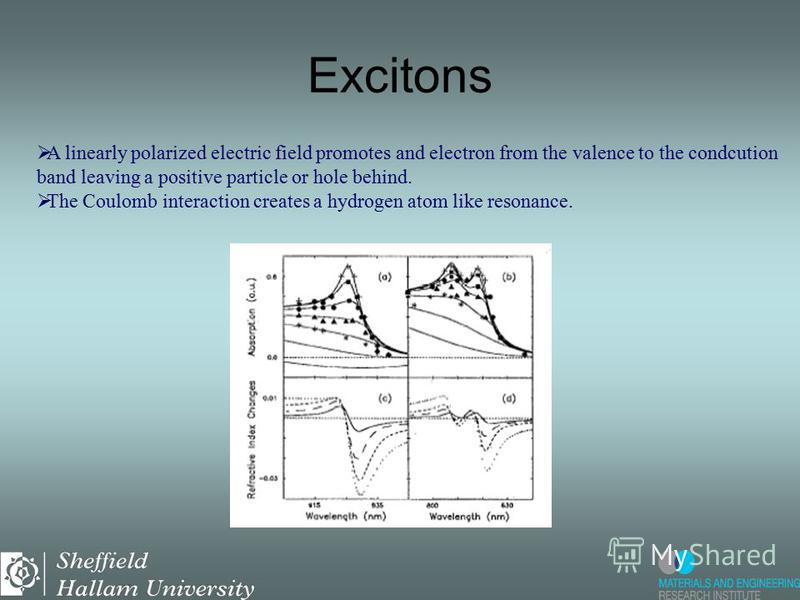 A linearly polarized electric field promotes and electron from the valence to the condcution band leaving a positive particle or hole behind. The Coulomb interaction creates a hydrogen atom like resonance. Excitons