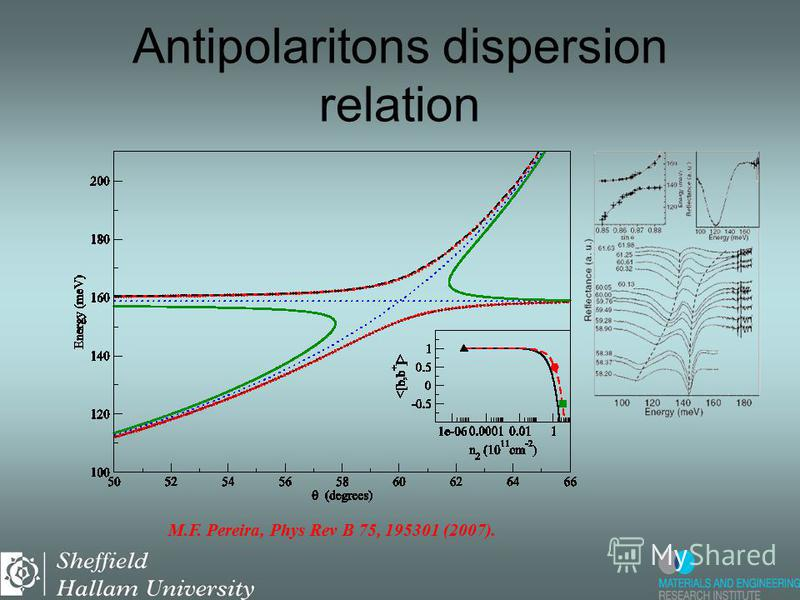 Antipolaritons dispersion relation M.F. Pereira, Phys Rev B 75, 195301 (2007).