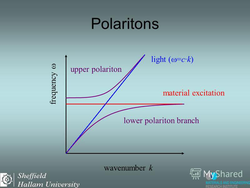 Polaritons lower polariton branch upper polariton wavenumber k frequency light ( =c·k) material excitation