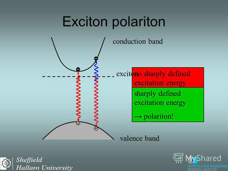 Exciton polariton valence band conduction band no sharply defined excitation energy no polariton! exciton sharply defined excitation energy polariton!