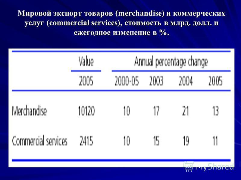 Мировой экспорт товаров (merchandise) и коммерческих услуг (commercial services), стоимость в млрд. долл. и ежегодное изменение в %.
