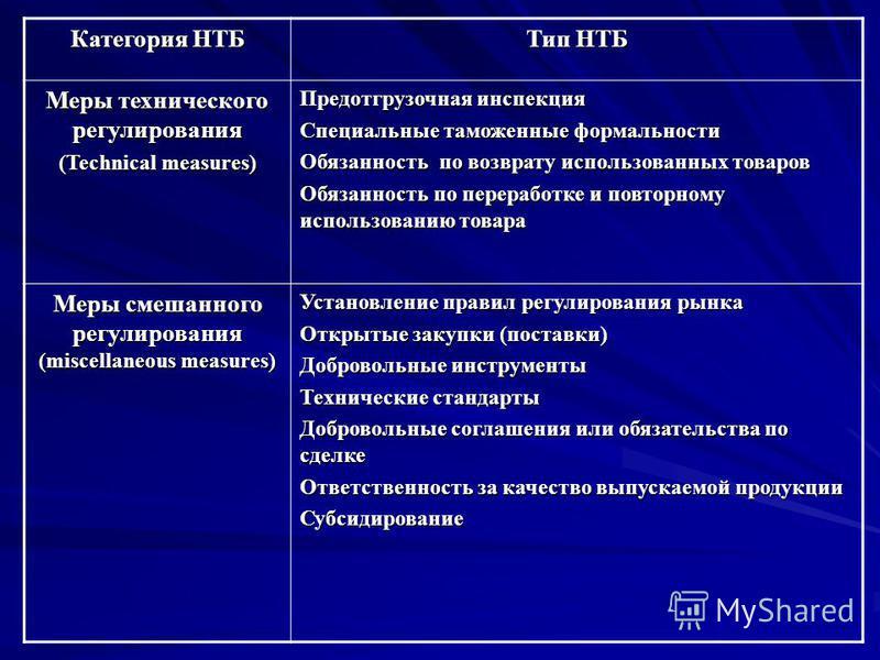 Категория НТБ Тип НТБ Меры технического регулирования (Technical measures) Предотгрузочная инспекция Специальные таможенные формальности Обязанность по возврату использованных товаров Обязанность по переработке и повторному использованию товара Меры