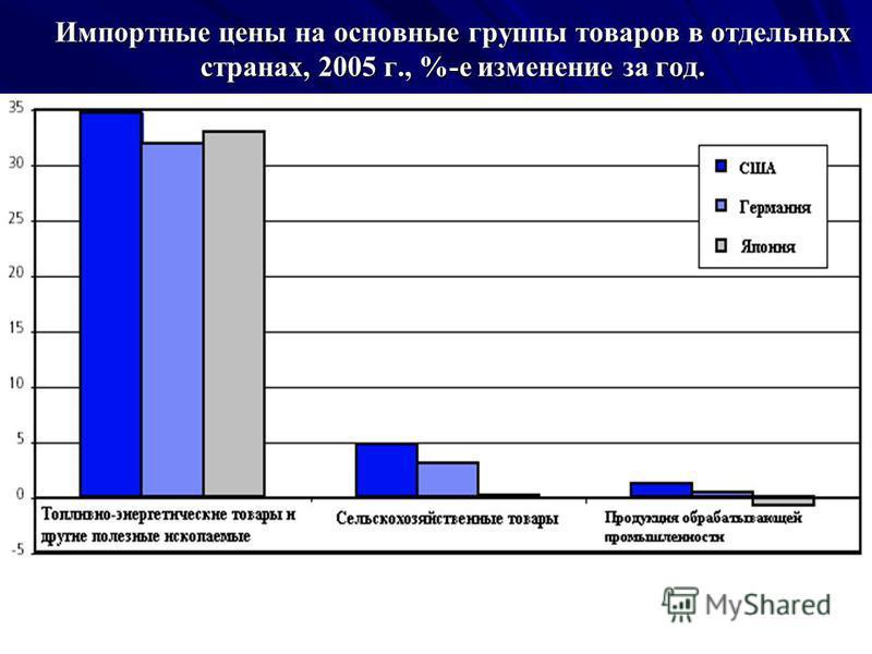 Импортные цены на основные группы товаров в отдельных странах, 2005 г., %-е изменение за год.