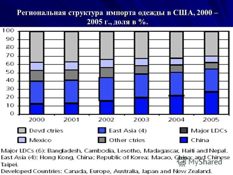 Региональная структура импорта одежды в США, 2000 – 2005 г., доля в %.