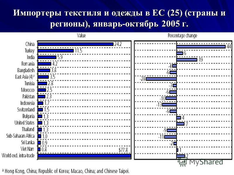 Импортеры текстиля и одежды в ЕС (25) (страны и регионы), январь-октябрь 2005 г.