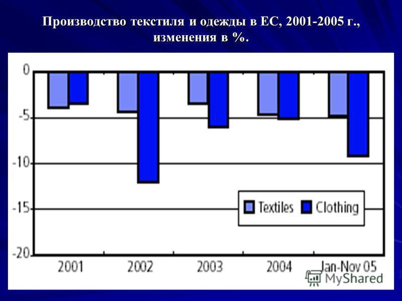 Производство текстиля и одежды в ЕС, 2001-2005 г., изменения в %.