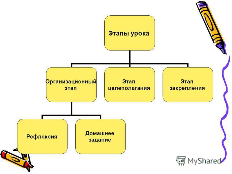 Этапы урока Организационный этап Рефлексия Домашнее задание Этап целеполагания Этап закрепления