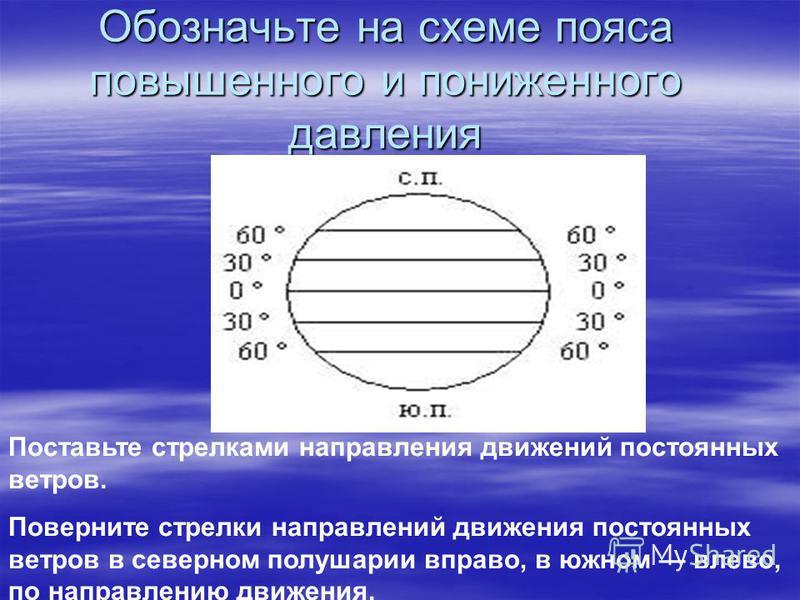 Обозначьте на схеме пояса повышенного и пониженного давления Поставьте стрелками направления движений постоянных ветров. Поверните стрелки направлений движения постоянных ветров в северном полушарии вправо, в южном влево, по направлению движения.