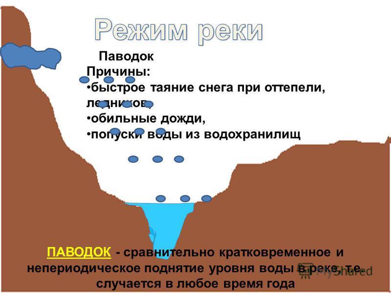 Паводок Причины: быстрое таяние снега при оттепели, ледников, обильные дожди, попуски воды из водохранилищ ПАВОДОК - сравнительно кратковременное и непериодическое поднятие уровня воды в реке, т.е. случается в любое время года