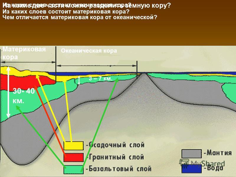 На какие две части можно разделить земную кору? Материковая кора Океаническая кора Чем отличается материковая кора от океанической? 30- 40 км. 3 – 7 км. Из каких слоев состоит океаническая кора? Из каких слоев состоит материковая кора?