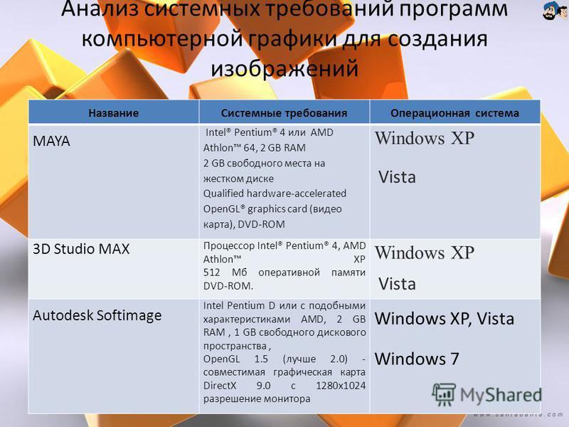 Анализ системных требований программ компьютерной графики для создания изображений Название Системные требования Операционная система MAYA Intel® Pentium® 4 или AMD Athlon 64, 2 GB RAM 2 GB свободного места на жестком диске Qualified hardware-acceler