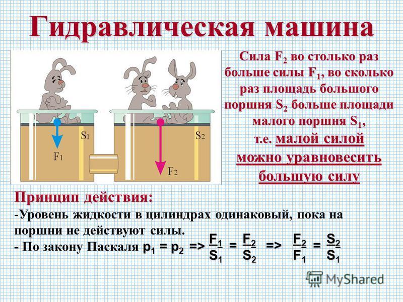 Гидравлическая машина Принцип действия: -Уровень жидкости в цилиндрах одинаковый, пока на поршни не действуют силы. р 1 = р 2 => - По закону Паскаля р 1 = р 2 => Сила F 2 во столько раз больше силы F 1, во сколько раз площадь большого поршня S 2 боль