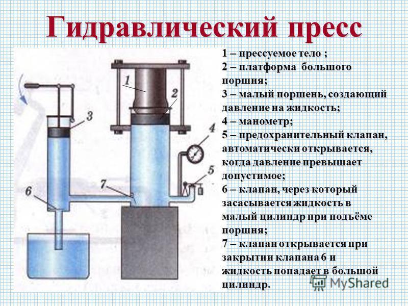 Гидравлический пресс 1 – прессуемое тело ; 2 – платформа большого поршня; 3 – малый поршень, создающий давление на жидкость; 4 – манометр; 5 – предохранительный клапан, автоматически открывается, когда давление превышает допустимое; 6 – клапан, через